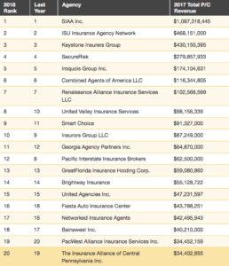 Top_20_Agency_Partnerships